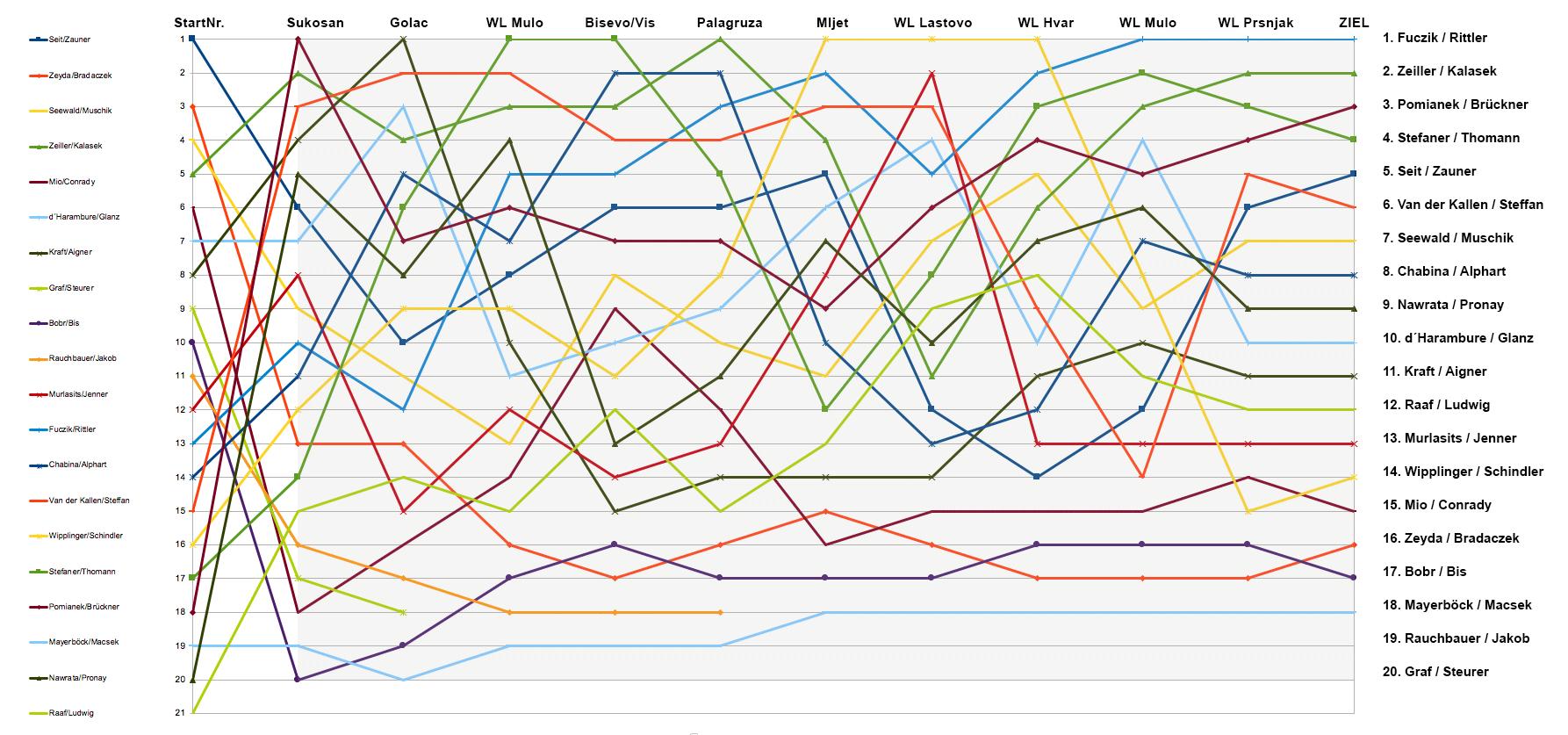 RPC 2019, Verlauf der Platzierungen an den Wertungslinien